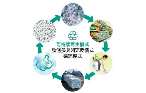 再生资源回收利用